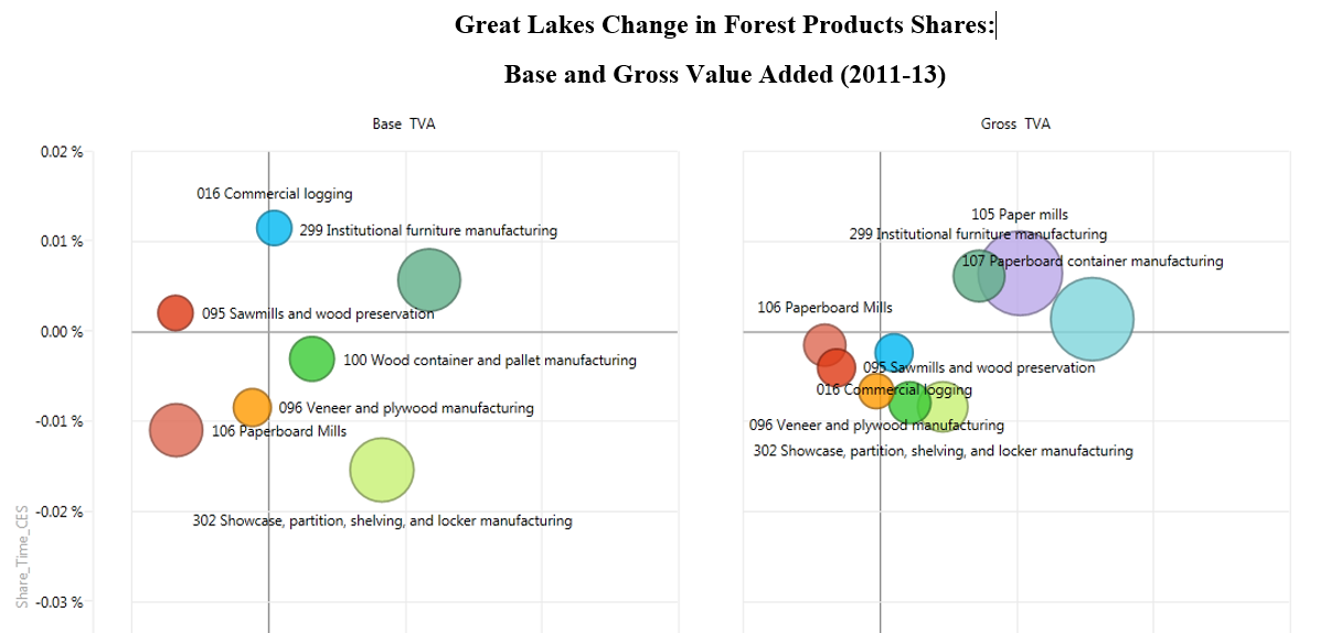 Identifying Opportunities for Growth in Michigan's Forest-product Sectors